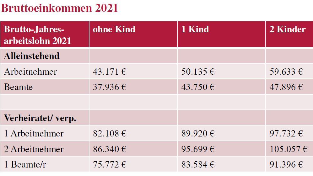 Einkommengrenzen für die Wohnungsbauprämie ab 2021